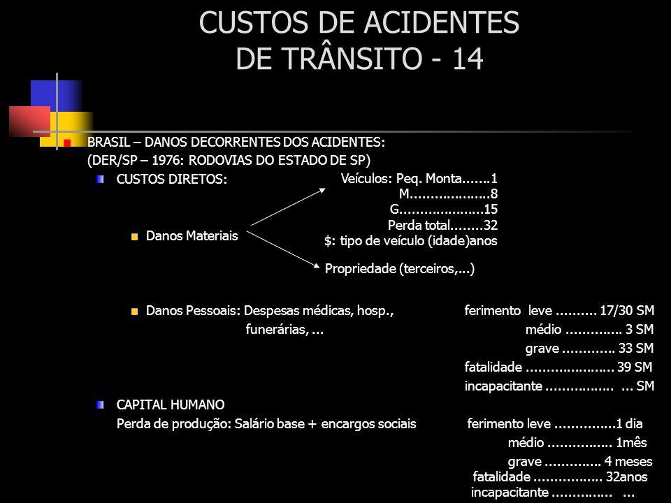 CUSTOS DE ACIDENTES DE TRÂNSITO - 14 BRASIL – DANOS DECORRENTES DOS ACIDENTES: (DER/SP – 1976: RODOVIAS DO ESTADO DE SP) CUSTOS DIRETOS: Danos Materia