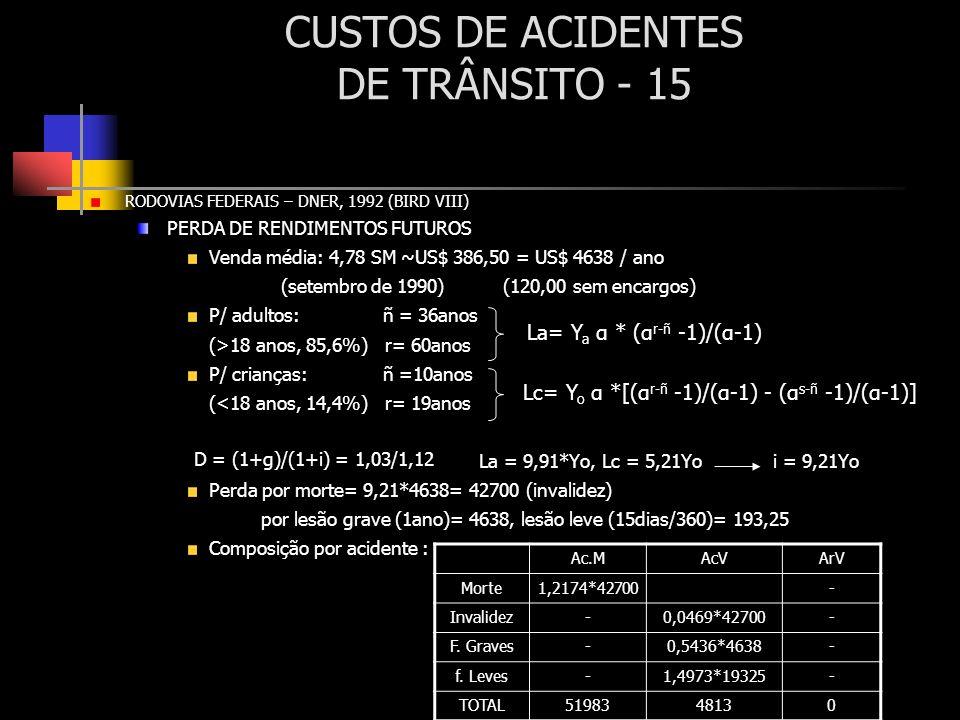 CUSTOS DE ACIDENTES DE TRÂNSITO - 15 RODOVIAS FEDERAIS – DNER, 1992 (BIRD VIII) PERDA DE RENDIMENTOS FUTUROS Venda média: 4,78 SM ~US$ 386,50 = US$ 46