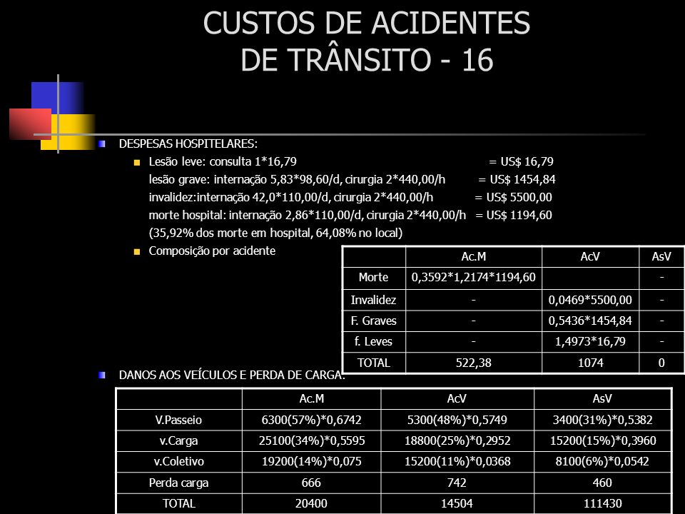 CUSTOS DE ACIDENTES DE TRÂNSITO - 16 DESPESAS HOSPITELARES: Lesão leve: consulta 1*16,79 = US$ 16,79 lesão grave: internação 5,83*98,60/d, cirurgia 2*