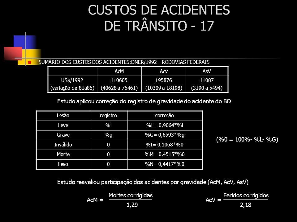 CUSTOS DE ACIDENTES DE TRÂNSITO - 17 SUMÁRIO DOS CUSTOS DOS ACIDENTES:DNER/1992 – RODOVIAS FEDERAIS Estudo aplicou correção do registro de gravidade d