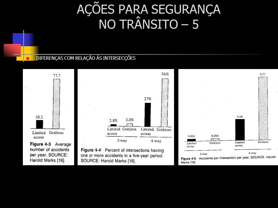 AÇÕES PARA SEGURANÇA NO TRÂNSITO – 5 DIFERENÇAS COM RELAÇÃO ÁS INTERSECÇÕES