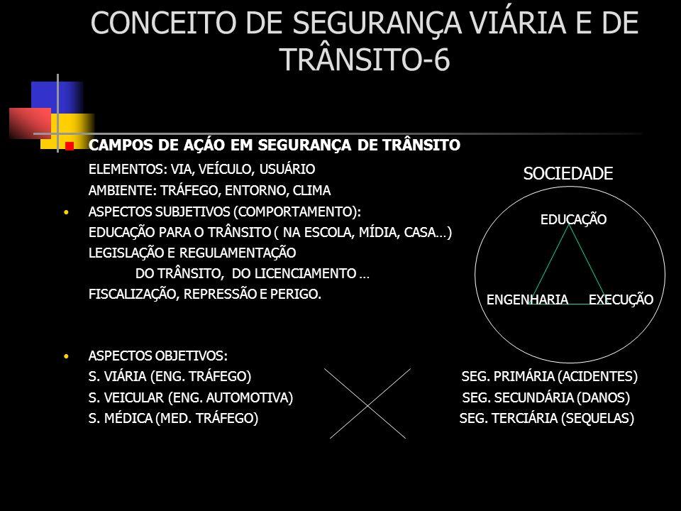 CONCEITO DE SEGURANÇA VIÁRIA E DE TRÂNSITO-6 CAMPOS DE AÇÁO EM SEGURANÇA DE TRÂNSITO ELEMENTOS: VIA, VEÍCULO, USUÁRIO AMBIENTE: TRÁFEGO, ENTORNO, CLIM