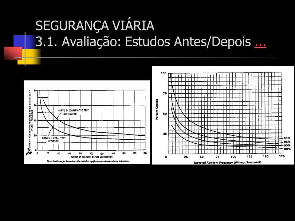SEGURANÇA VIÁRIA 3.1. Avaliação: Estudos Antes/Depois......