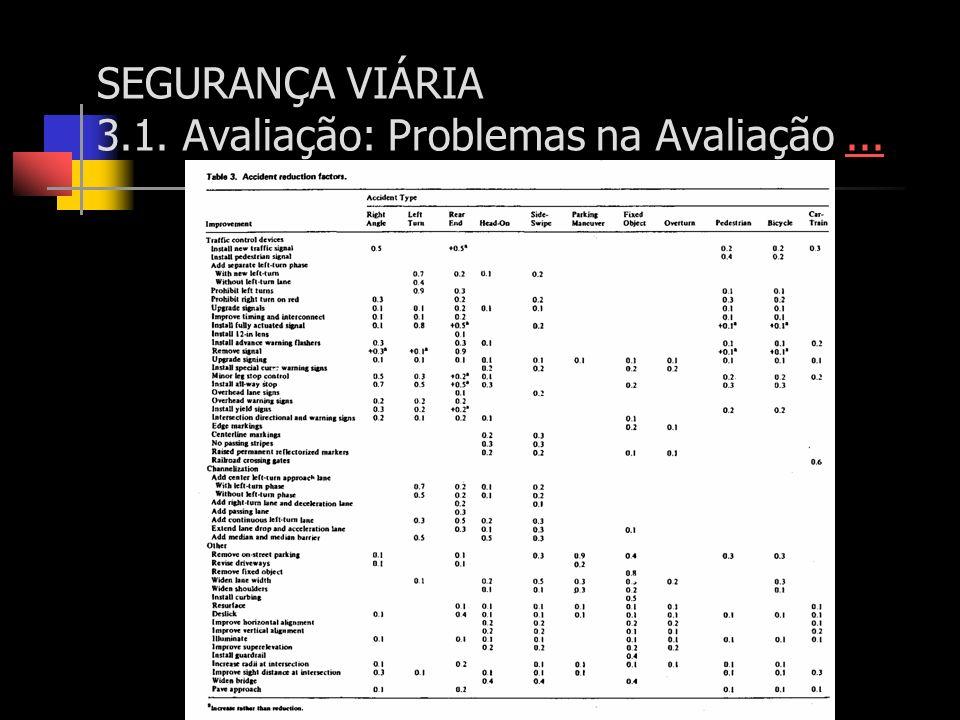 SEGURANÇA VIÁRIA 3.1. Avaliação: Problemas na Avaliação......