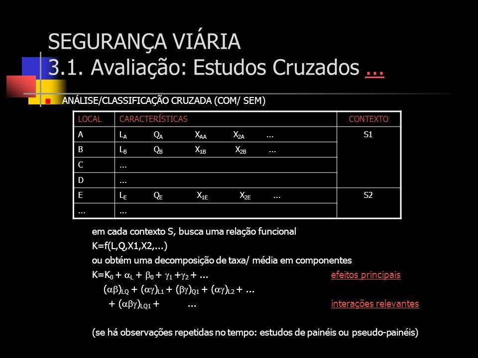 SEGURANÇA VIÁRIA 3.1. Avaliação: Estudos Cruzados...... ANÁLISE/CLASSIFICAÇÃO CRUZADA (COM/ SEM) em cada contexto S, busca uma relação funcional K=f(L