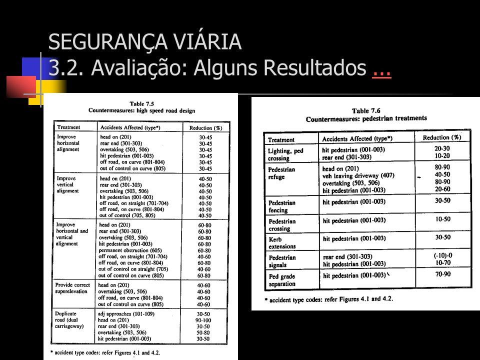 SEGURANÇA VIÁRIA 3.2. Avaliação: Alguns Resultados......