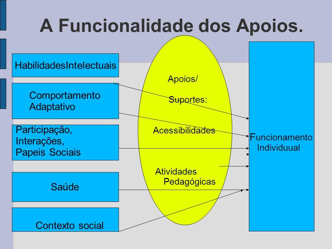 A Funcionalidade dos Apoios. Apoios/ Suportes: Acessibilidades Atividades Pedagógicas HabilidadesIntelectuais Comportamento Adaptativo Participação, I