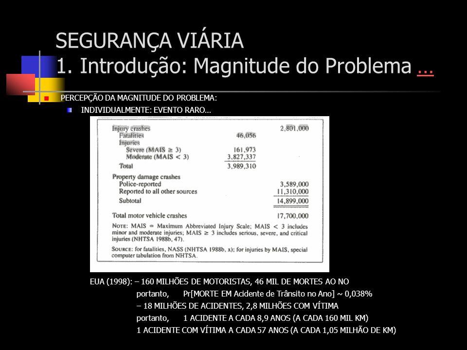 SEGURANÇA VIÁRIA 1. Introdução: Magnitude do Problema …… PERCEPÇÃO DA MAGNITUDE DO PROBLEMA: INDIVIDUALMENTE: EVENTO RARO… EUA (1998): – 160 MILHÕES D