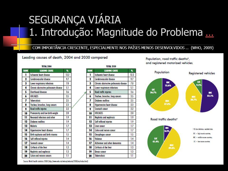 COM IMPORTÂNCIA CRESCENTE, ESPECIALMENTE NOS PAÍSES MENOS DESENVOLVIDOS … (WHO, 2009) SEGURANÇA VIÁRIA 1. Introdução: Magnitude do Problema ……
