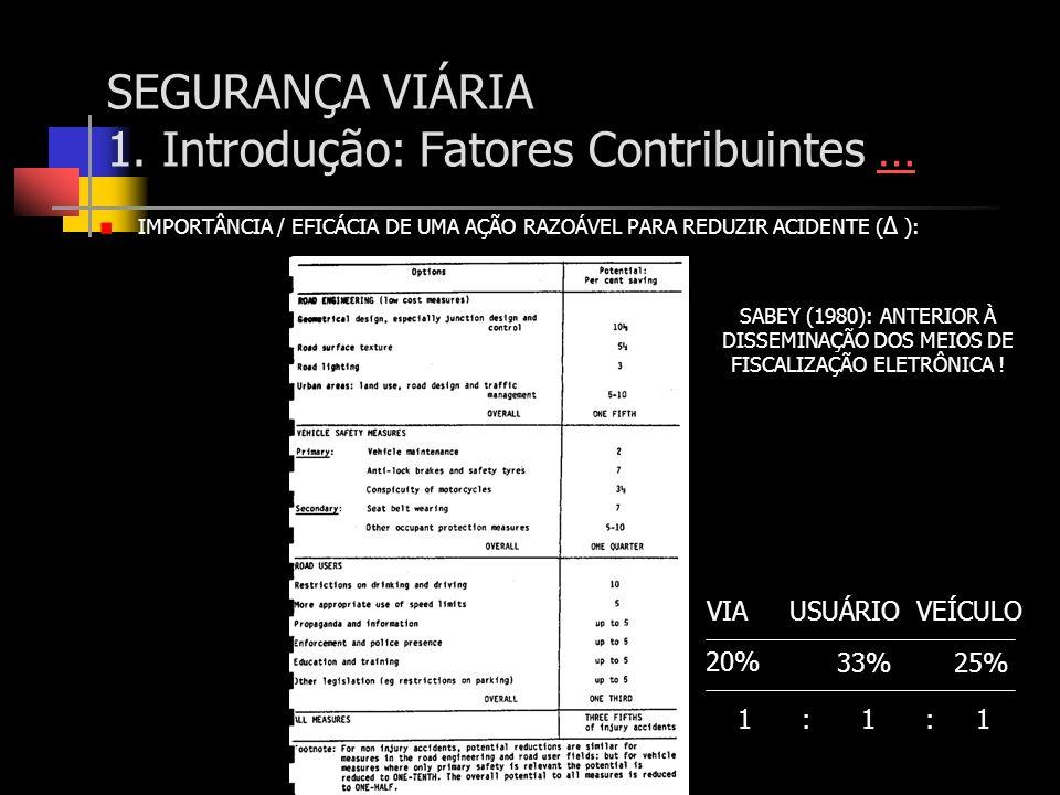 SEGURANÇA VIÁRIA 1. Introdução: Fatores Contribuintes …… IMPORTÂNCIA / EFICÁCIA DE UMA AÇÃO RAZOÁVEL PARA REDUZIR ACIDENTE ( Δ ): 20% 33%25% VIA USUÁR