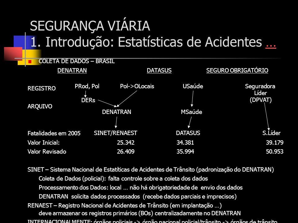 SEGURANÇA VIÁRIA 1. Introdução: Estatísticas de Acidentes …… COLETA DE DADOS – BRASIL DENATRANDATASUSSEGURO OBRIGATÓRIO REGISTRO ARQUIVO Fatalidades e