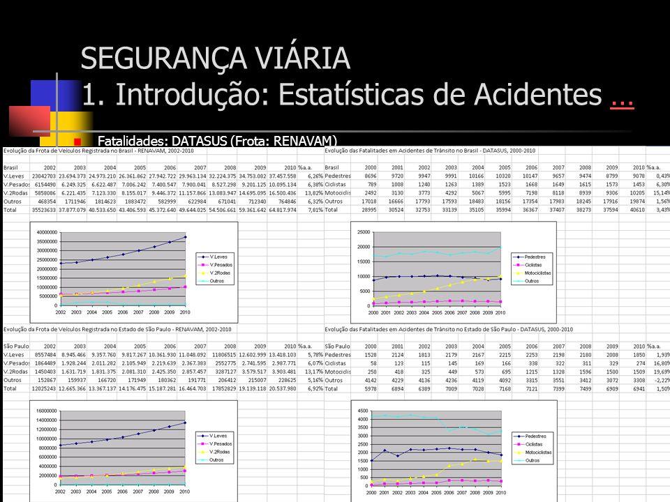 SEGURANÇA VIÁRIA 1. Introdução: Estatísticas de Acidentes …… Fatalidades: DATASUS (Frota: RENAVAM)