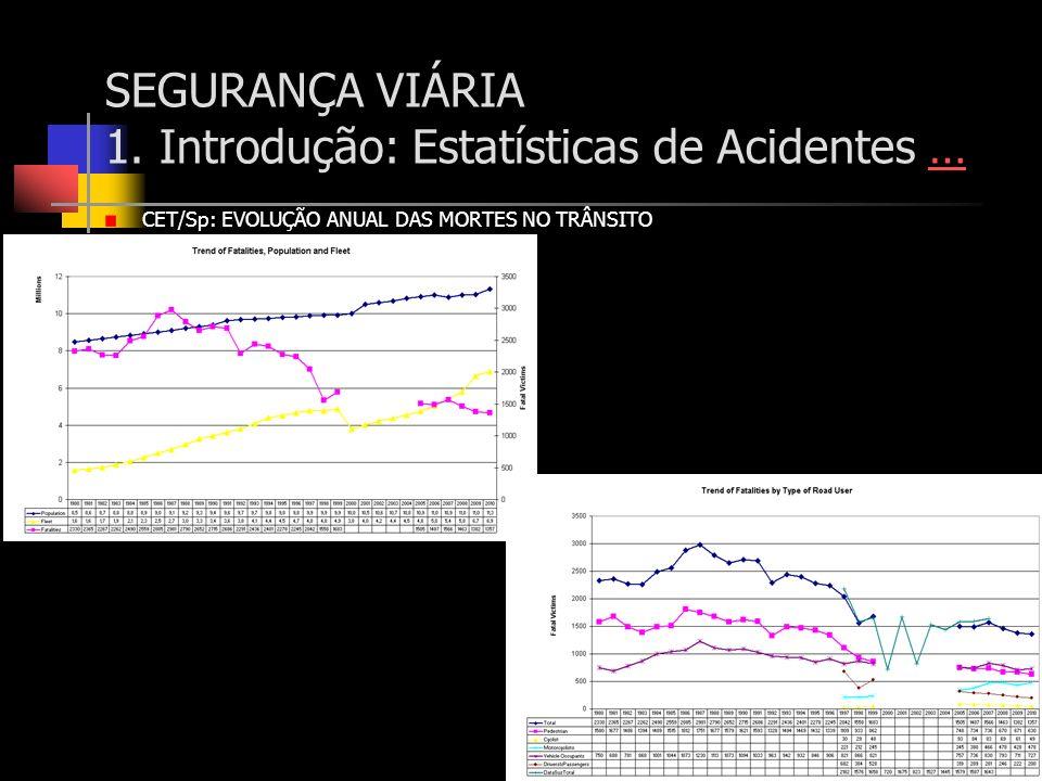 CET/Sp: EVOLUÇÃO ANUAL DAS MORTES NO TRÂNSITO SEGURANÇA VIÁRIA 1. Introdução: Estatísticas de Acidentes ……