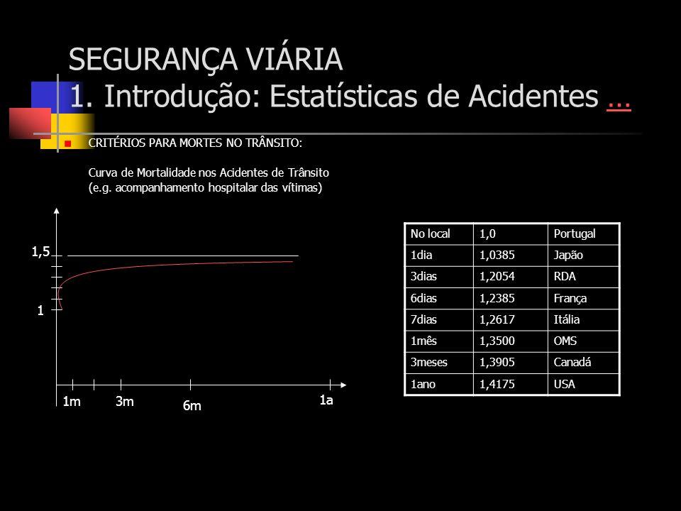 SEGURANÇA VIÁRIA 1. Introdução: Estatísticas de Acidentes …… CRITÉRIOS PARA MORTES NO TRÂNSITO: Curva de Mortalidade nos Acidentes de Trânsito (e.g. a