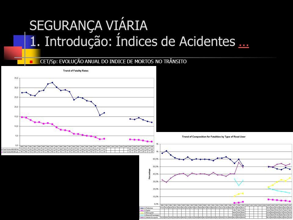 CET/Sp: EVOLUÇÃO ANUAL DO INDICE DE MORTOS NO TRÂNSITO SEGURANÇA VIÁRIA 1. Introdução: Índices de Acidentes ……