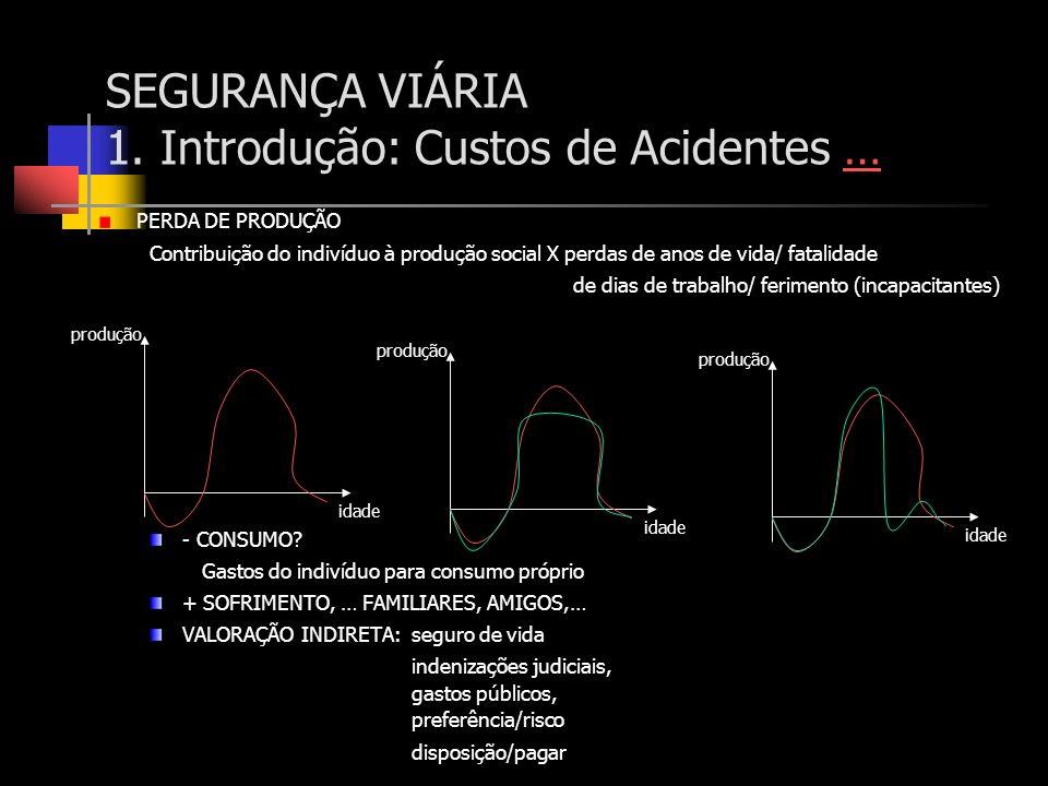 SEGURANÇA VIÁRIA 1. Introdução: Custos de Acidentes …… PERDA DE PRODUÇÃO Contribuição do indivíduo à produção social X perdas de anos de vida/ fatalid