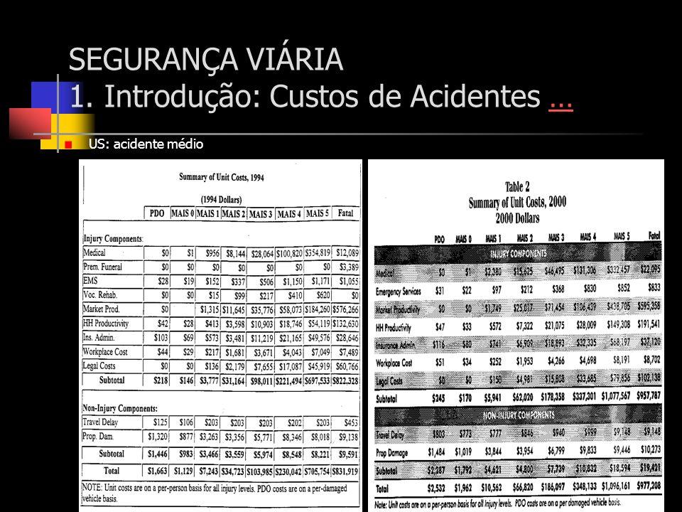 SEGURANÇA VIÁRIA 1. Introdução: Custos de Acidentes …… US: acidente médio