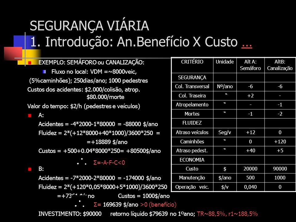 SEGURANÇA VIÁRIA 1. Introdução: An.Benefício X Custo …… EXEMPLO: SEMÁFORO ou CANALIZAÇÃO: Fluxo no local: VDM =~8000veic, (5%caminhões); 250dias/ano;
