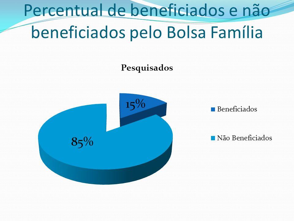 Percentual de beneficiados e não beneficiados pelo Bolsa Família