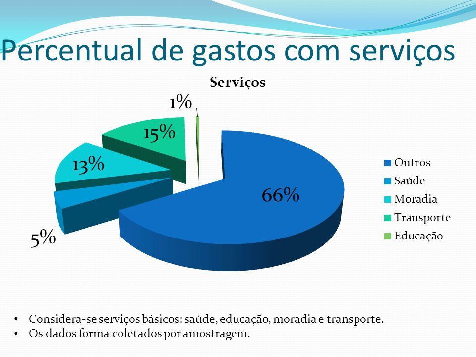 Percentual de gastos com serviços Considera-se serviços básicos: saúde, educação, moradia e transporte.