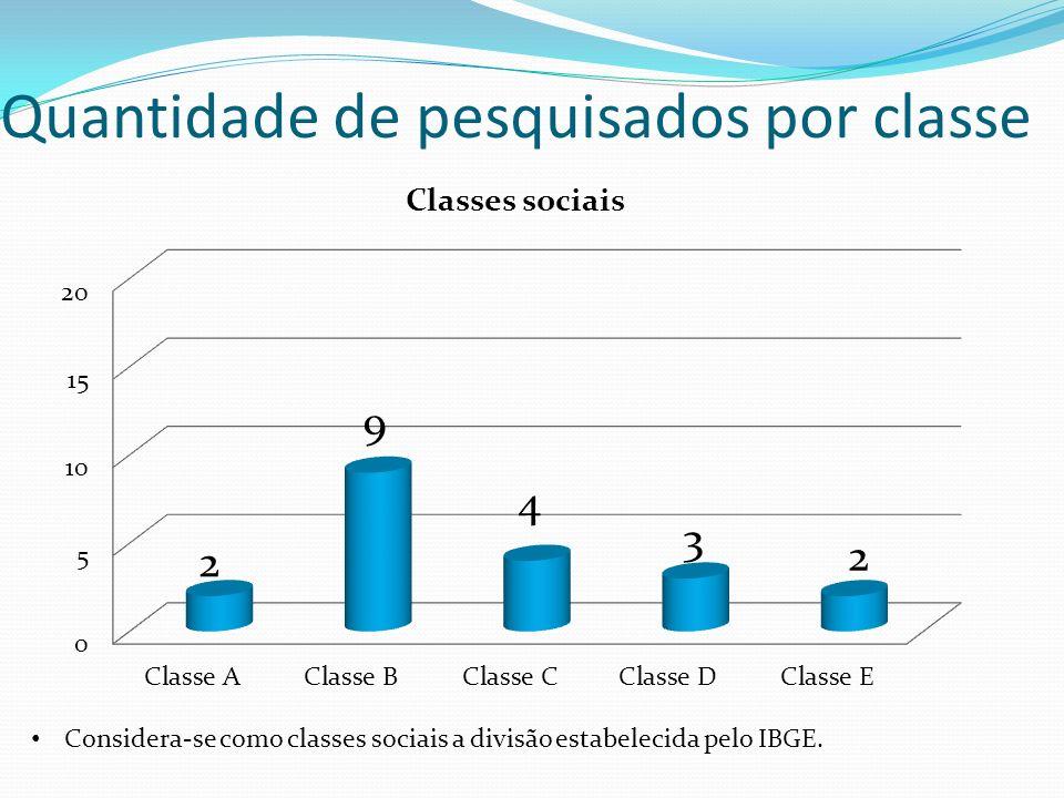 Quantidade de pesquisados por classe Considera-se como classes sociais a divisão estabelecida pelo IBGE.