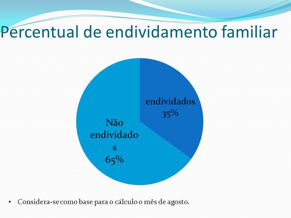 Percentual de endividamento familiar Considera-se como base para o cálculo o mês de agosto.