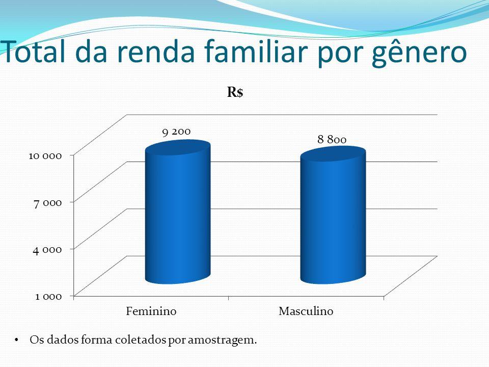 Total da renda familiar por gênero Os dados forma coletados por amostragem.