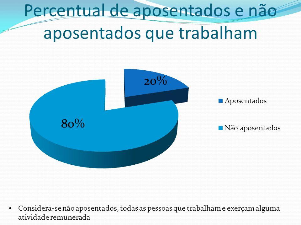 Percentual de aposentados e não aposentados que trabalham Considera-se não aposentados, todas as pessoas que trabalham e exerçam alguma atividade remunerada