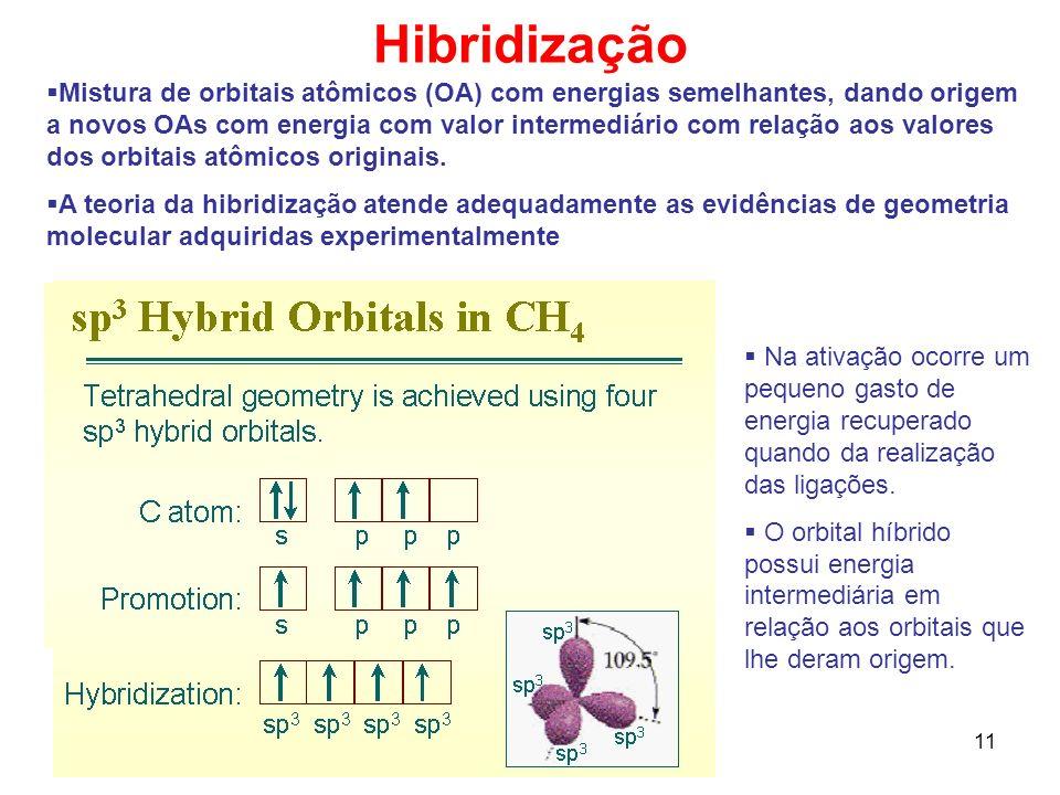 11 Hibridização Mistura de orbitais atômicos (OA) com energias semelhantes, dando origem a novos OAs com energia com valor intermediário com relação a