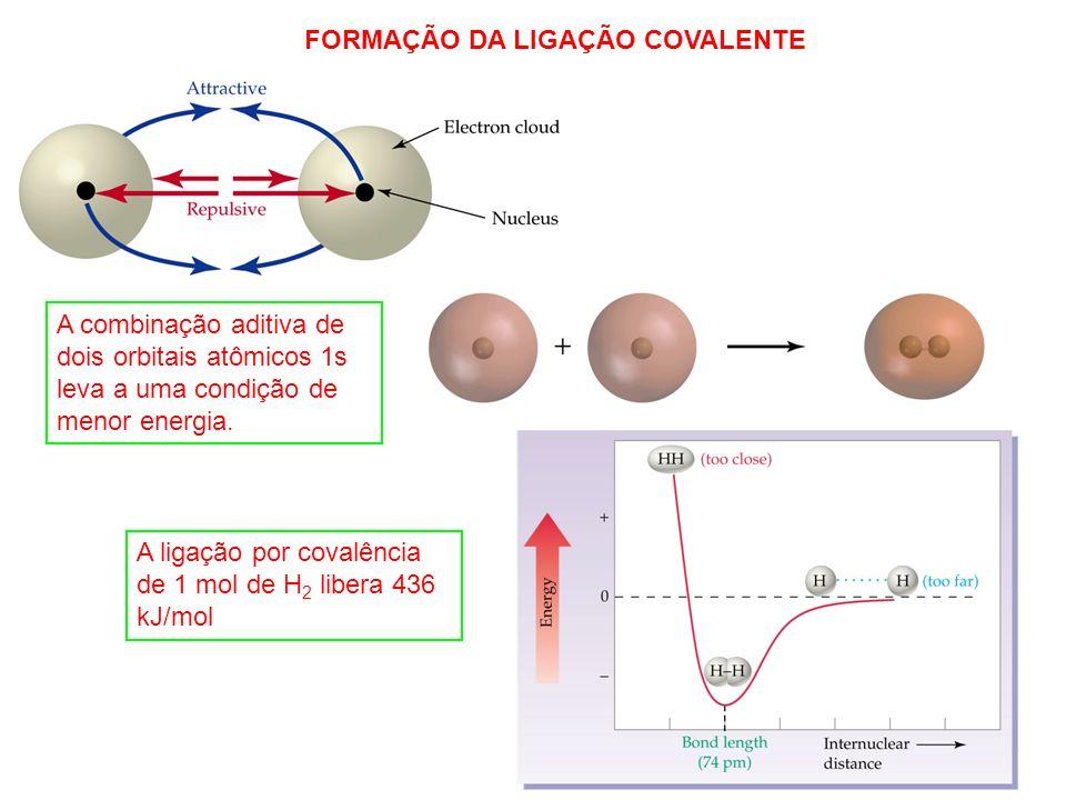 2 A ligação por covalência de 1 mol de H 2 libera 436 kJ/mol FORMAÇÃO DA LIGAÇÃO COVALENTE A combinação aditiva de dois orbitais atômicos 1s leva a um
