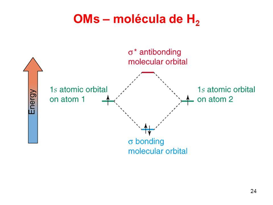 24 OMs – molécula de H 2