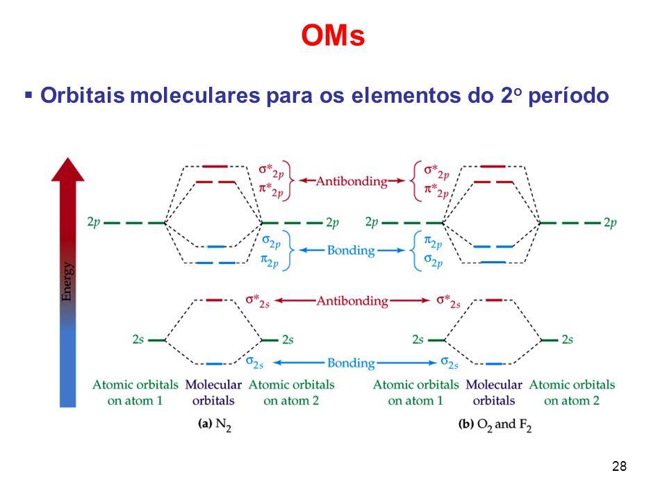 28 OMs Orbitais moleculares para os elementos do 2 o período