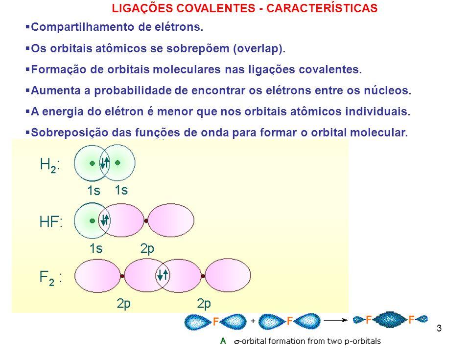 3 Compartilhamento de elétrons. Os orbitais atômicos se sobrepõem (overlap). Formação de orbitais moleculares nas ligações covalentes. Aumenta a proba