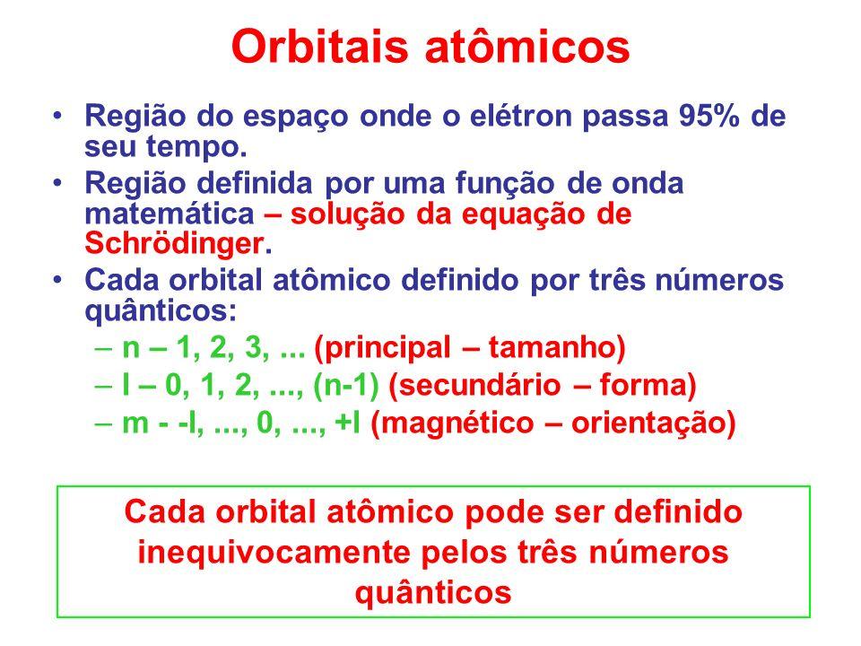 Região do espaço onde o elétron passa 95% de seu tempo. Região definida por uma função de onda matemática – solução da equação de Schrödinger. Cada or