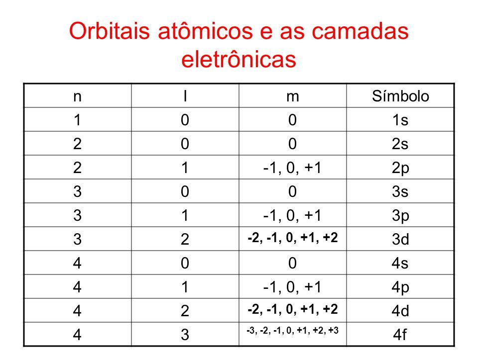 Orbitais atômicos e as camadas eletrônicas nlmSímbolo 1001s 2002s 21-1, 0, +12p 3003s 31-1, 0, +13p 32 -2, -1, 0, +1, +2 3d 4004s 41-1, 0, +14p 42 -2,