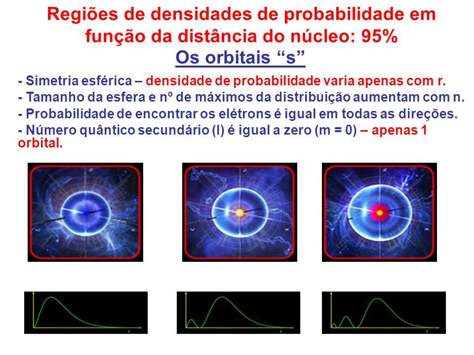 Regiões de densidades de probabilidade em função da distância do núcleo: 95% Os orbitais s - Simetria esférica – densidade de probabilidade varia apen