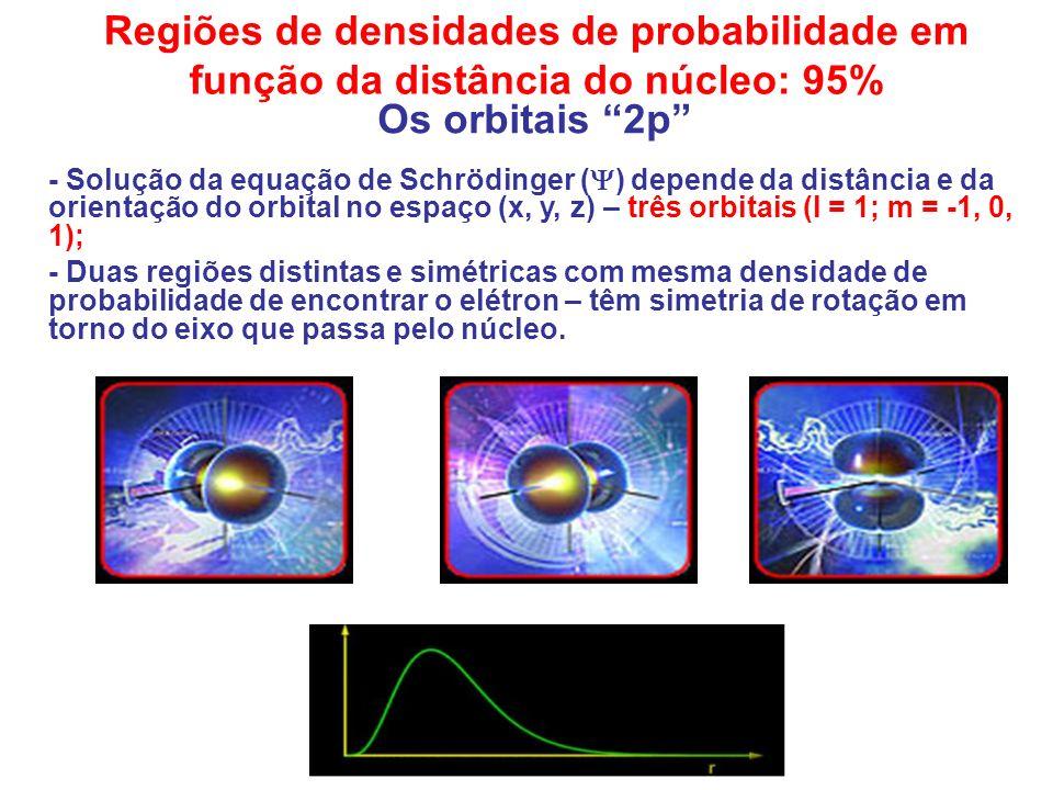Os orbitais 2p Regiões de densidades de probabilidade em função da distância do núcleo: 95% - Solução da equação de Schrödinger ( ) depende da distânc