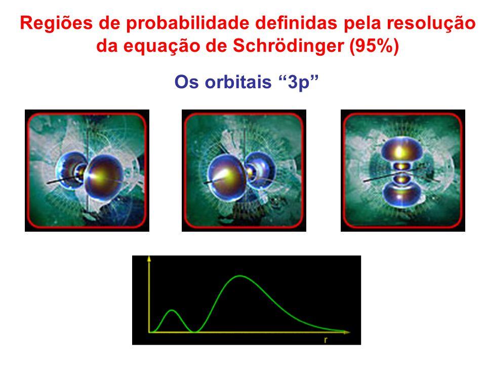 Regiões de probabilidade definidas pela resolução da equação de Schrödinger (95%) Os orbitais 3p
