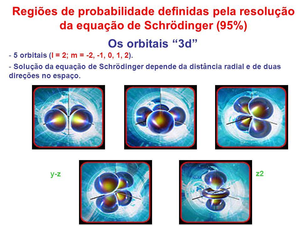 Regiões de probabilidade definidas pela resolução da equação de Schrödinger (95%) Os orbitais 3d x2-y2 x-y x-z y-z z2 - 5 orbitais (l = 2; m = -2, -1,