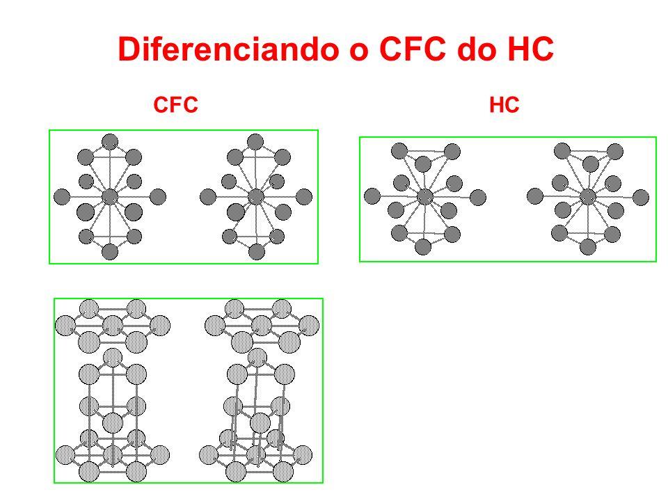 Diferenciando o CFC do HC CFCHC