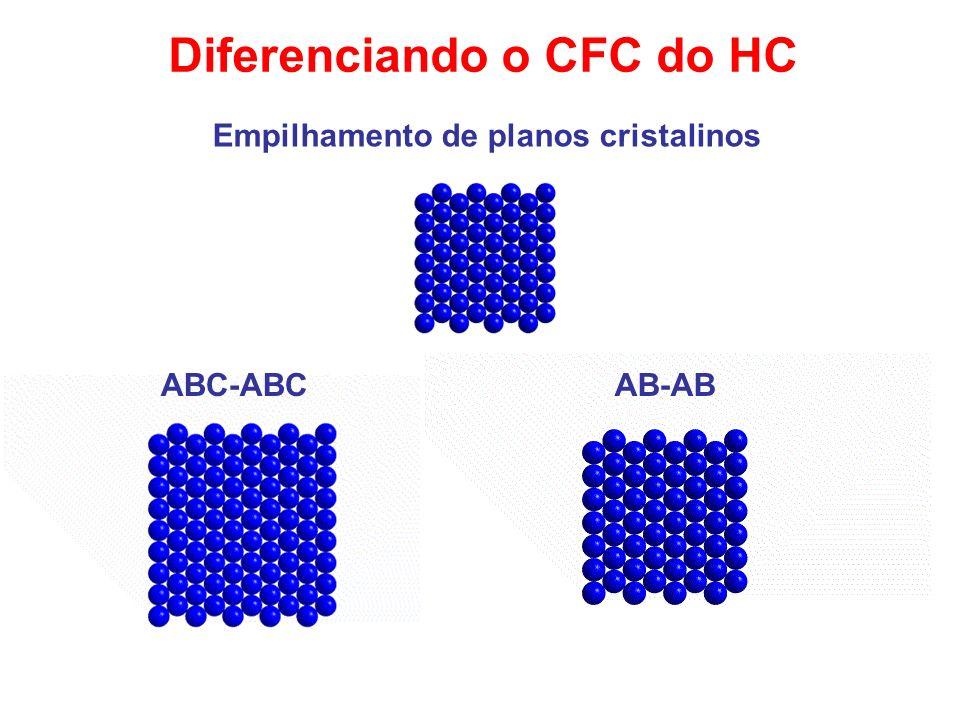 Diferenciando o CFC do HC Empilhamento de planos cristalinos ABC-ABCAB-AB