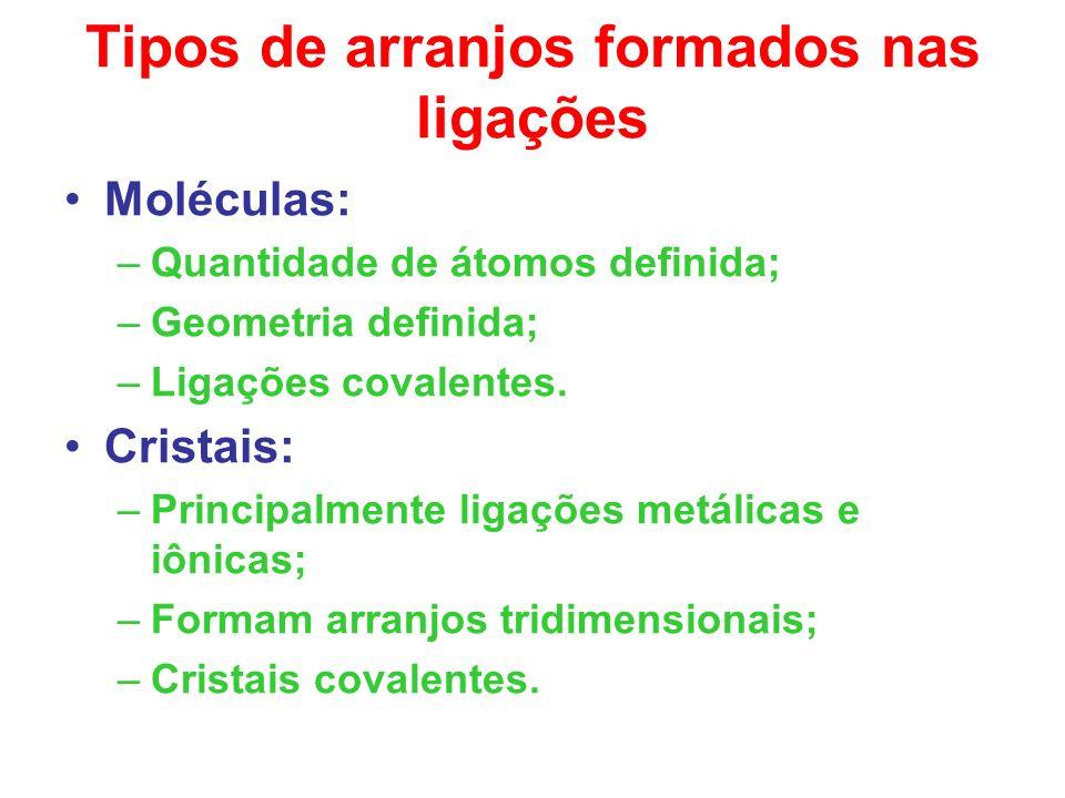 Tipos de arranjos formados nas ligações Moléculas: –Quantidade de átomos definida; –Geometria definida; –Ligações covalentes. Cristais: –Principalment