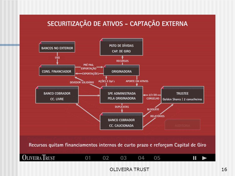 OLIVEIRA TRUST15 SPE ´s Distinção por Objetivos Reestruturações Financeiras Empréstimo Sindicalizado