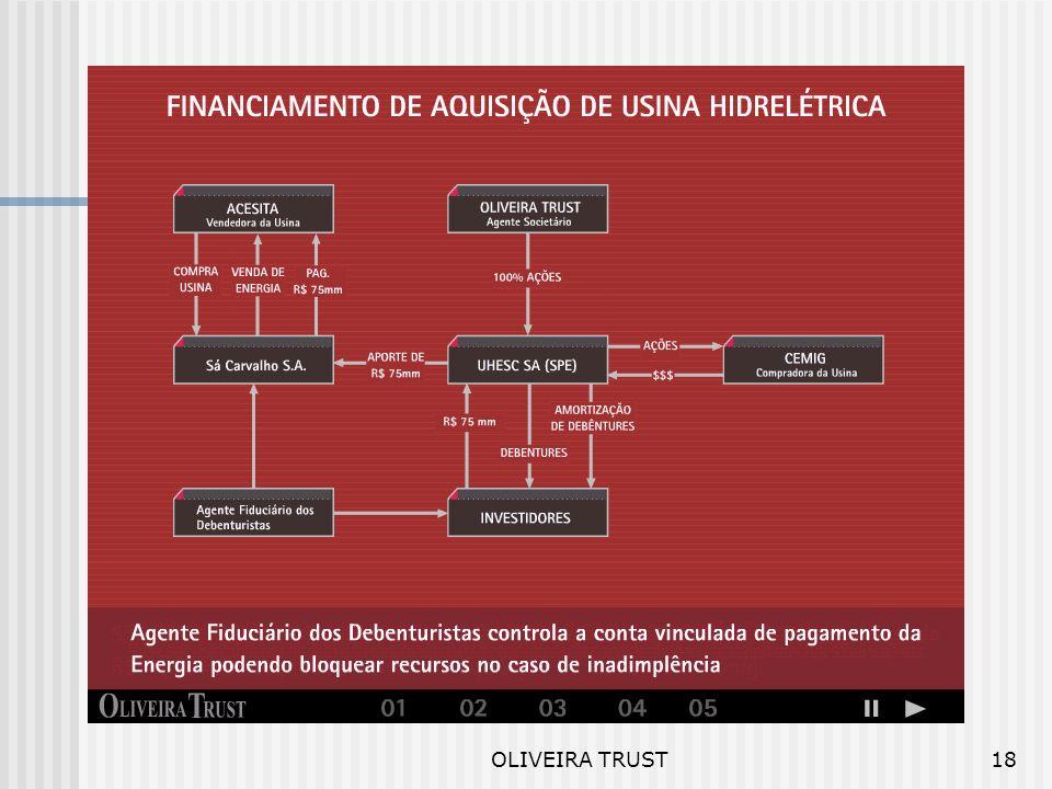 OLIVEIRA TRUST17 SPE ´s Distinção por Objetivos Debênture Estruturada Recebível Único - Mútuo