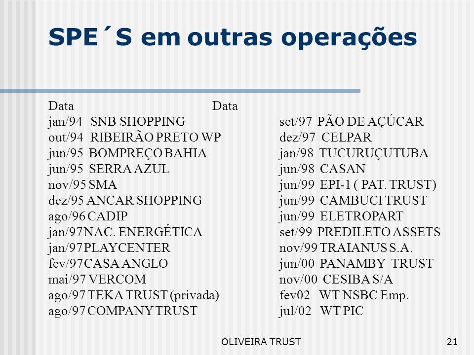 OLIVEIRA TRUST20 SPE´S em outras operações Financiamento de Projetos Reestruturação Financeira Debêntures Imobiliárias Debênture Estruturada Empréstim