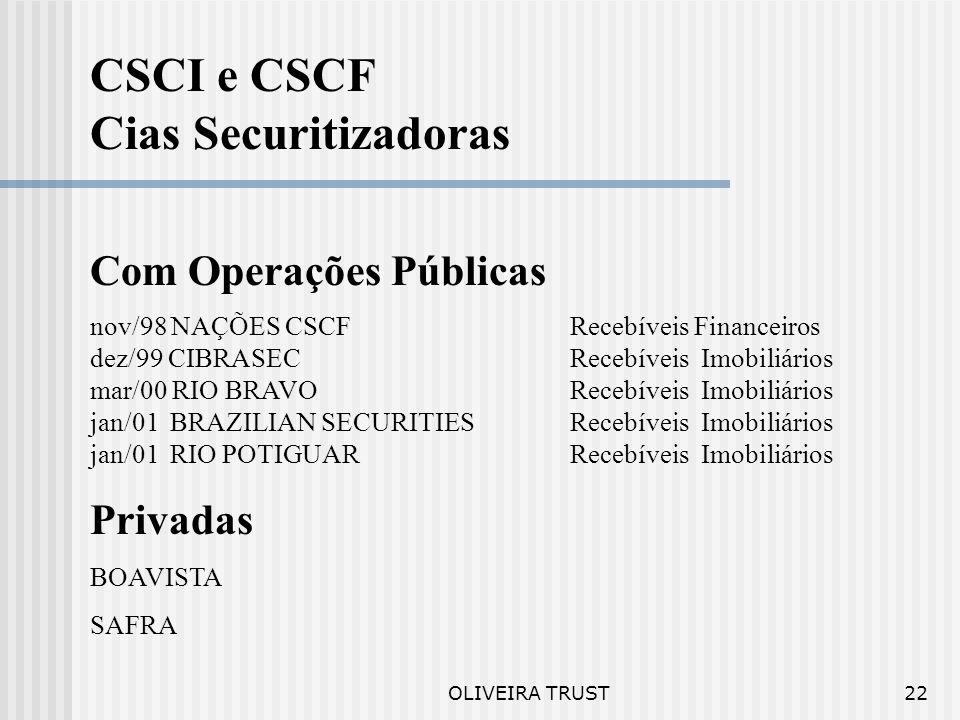 OLIVEIRA TRUST21 SPE´S em outras operações Data jan/94 SNB SHOPPINGset/97 PÃO DE AÇÚCAR out/94 RIBEIRÃO PRETO WPdez/97 CELPAR jun/95 BOMPREÇO BAHIAjan