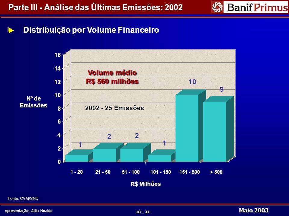 Maio 2003 Apresentação: Atila Noaldo 18 - 24 Distribuição por Volume Financeiro 1 - 20151 - 50021 - 5051 - 100101 - 150> 500 R$ Milhões Nº de Emissões Parte III - Análise das Últimas Emissões: 2002 Fonte: CVM/SND Volume médio R$ 560 milhões Volume médio R$ 560 milhões 2002 - 25 Emissões