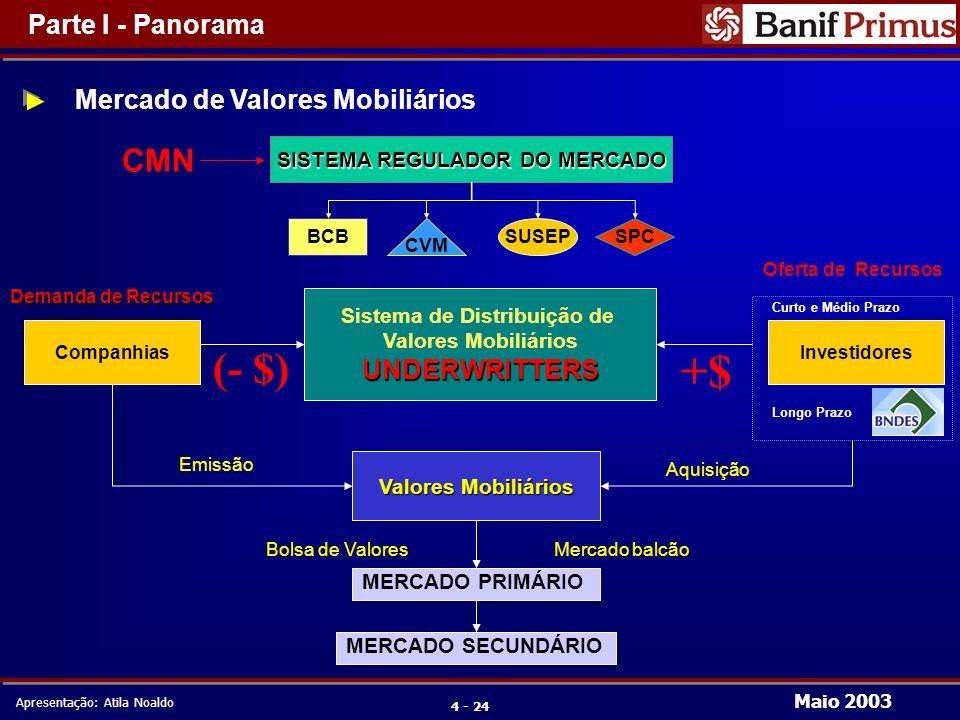 Maio 2003 Apresentação: Atila Noaldo 5 - 24 Companhias Investidores Qualificados Companhias e Investidores Cias.