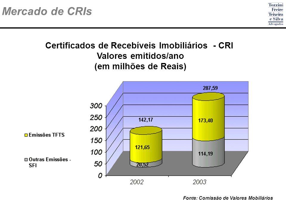 Certificados de Recebíveis Imobiliários - CRI Valores emitidos/ano (em milhões de Reais) Mercado de CRIs Fonte: Comissão de Valores Mobiliários