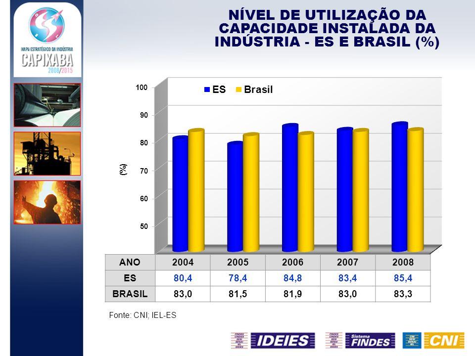NÍVEL DE UTILIZAÇÃO DA CAPACIDADE INSTALADA DA INDÚSTRIA - ES E BRASIL (%) Fonte: CNI; IEL-ES ANO20042005200620072008 ES80,478,484,883,485,4 BRASIL83,
